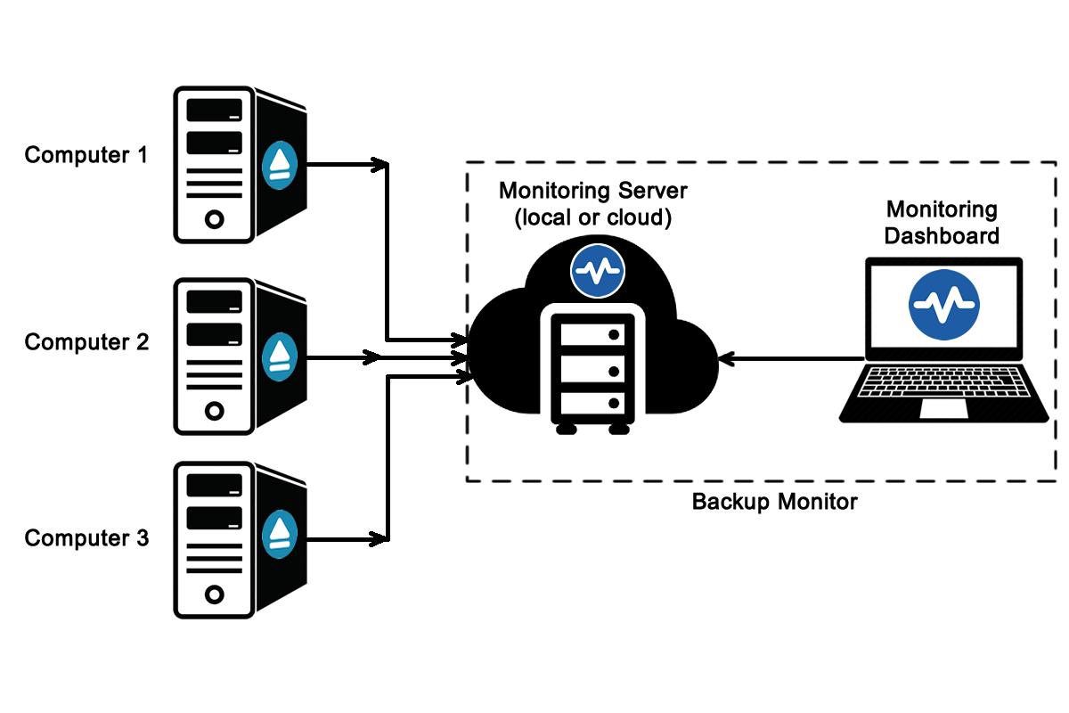 Backup4all Monitor - Install Backup4all Monitor