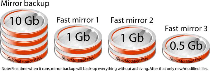 mirror backup